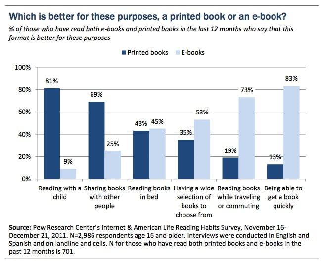 کدام بهتر است؟ کتاب دیجیتال یا کتاب کاغذی