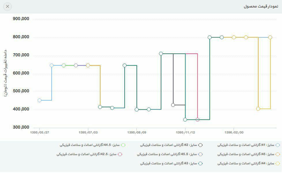 نمودار قیمت یک محصول در دیجیکالا