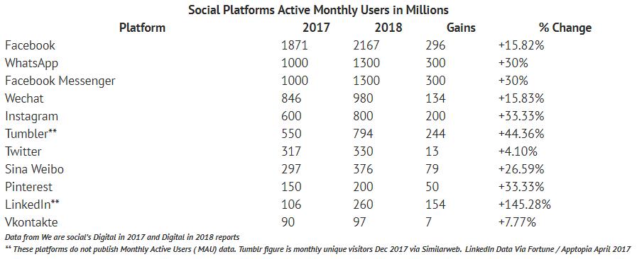 آمار رشد شبکههای اجتماعی محتوا