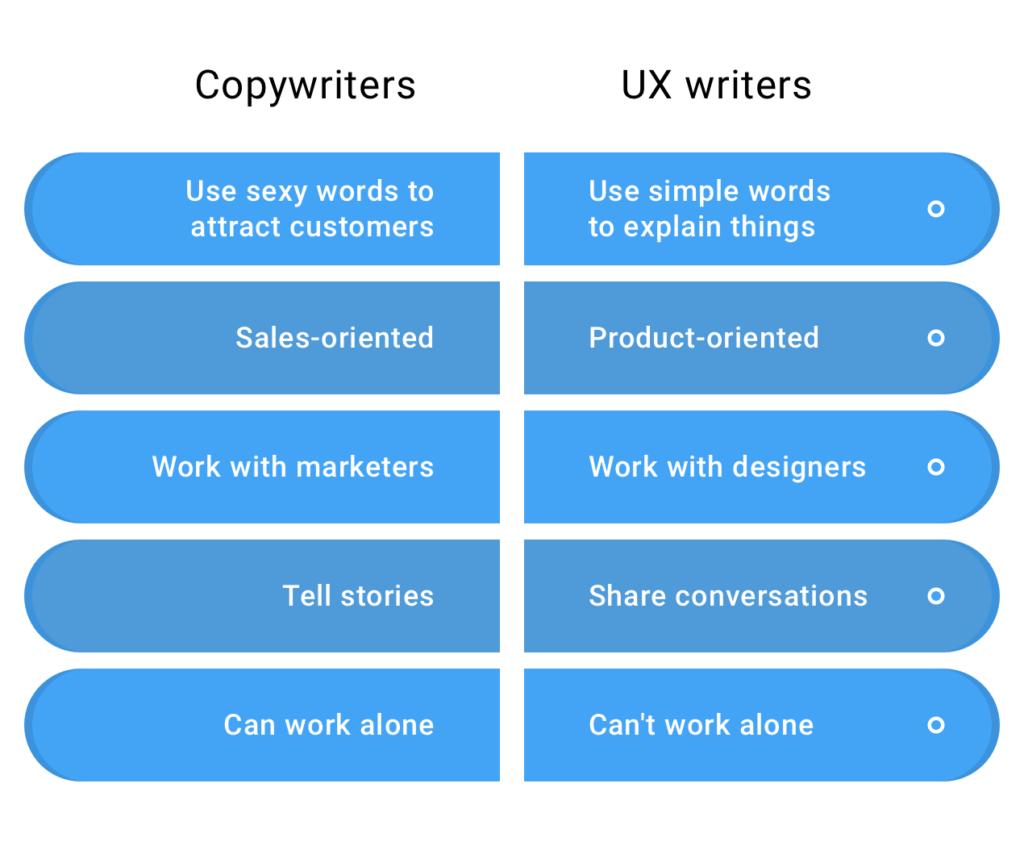 تفاوت کپی رایتر با یو ایکس رایتر تفاوت تبلیغنویسی با نویسندگی تجربه کاربر